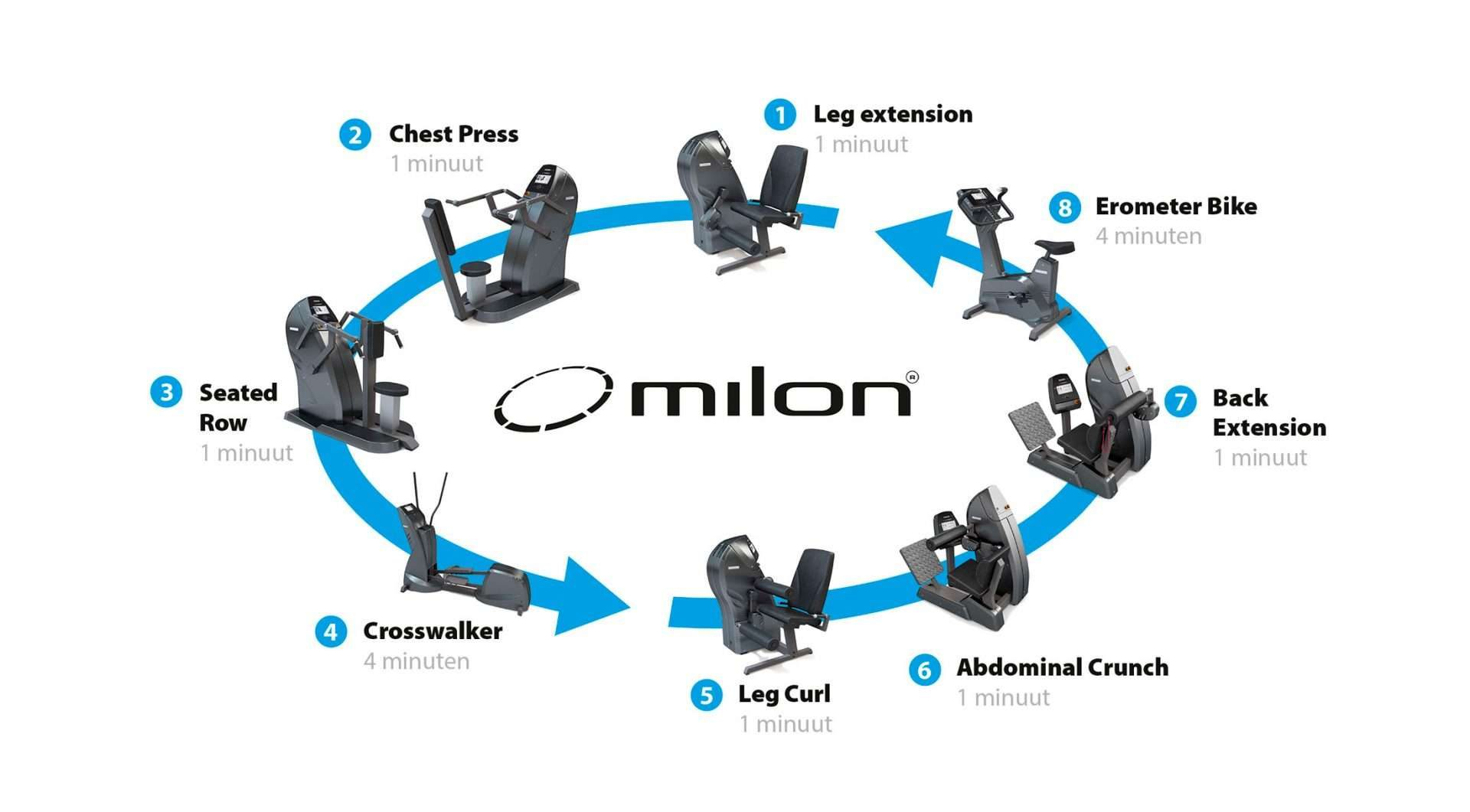 Fit Studio Waterland Milon Schema